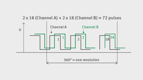 FAG cadence sensor bottom bracket: signal output