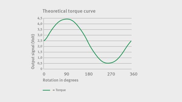 Torque - theoretical curve
