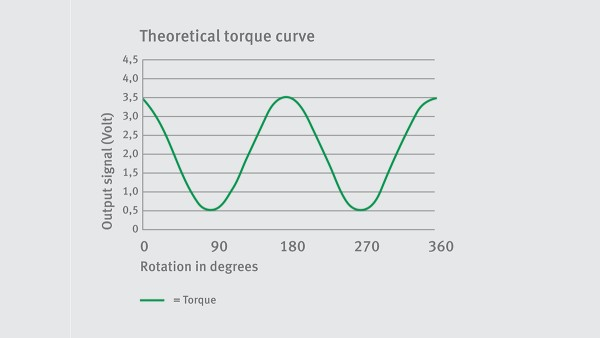 Torque - theoretical curve